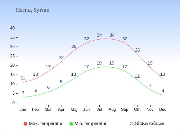 Genomsnittliga temperaturer i Hama -natt och dag: Januari 3;11. Februari 4;13. Mars 6;17. April 9;22. Maj 13;28. Juni 17;32. Juli 19;34. Augusti 19;34. September 17;32. Oktober 12;26. November 7;19. December 4;13.