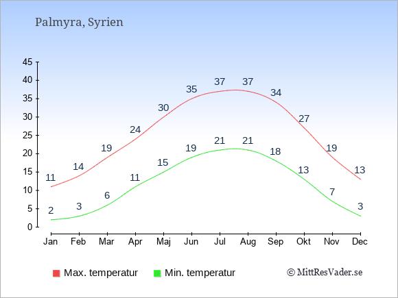 Temperaturer i Palmyra -dag och natt.