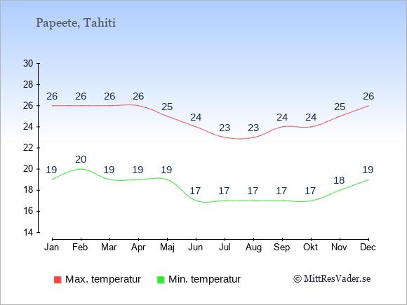 Genomsnittliga temperaturer i Papeete -natt och dag: Januari 19;26. Februari 20;26. Mars 19;26. April 19;26. Maj 19;25. Juni 17;24. Juli 17;23. Augusti 17;23. September 17;24. Oktober 17;24. November 18;25. December 19;26.