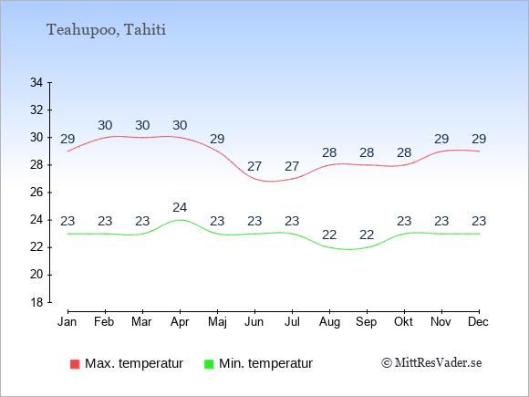 Temperaturer i Teahupoo -dag och natt.