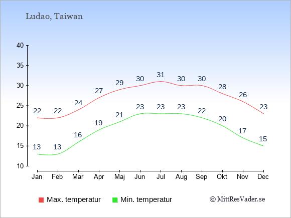 Genomsnittliga temperaturer på Ludao -natt och dag: Januari 13;22. Februari 13;22. Mars 16;24. April 19;27. Maj 21;29. Juni 23;30. Juli 23;31. Augusti 23;30. September 22;30. Oktober 20;28. November 17;26. December 15;23.