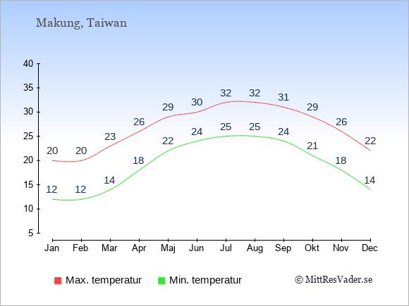 Temperaturer i Makung -dag och natt.