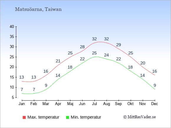 Temperaturer på Matsuöarna -dag och natt.
