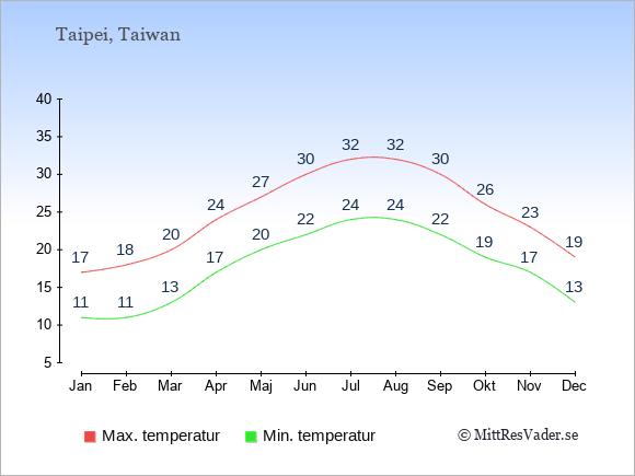 Genomsnittliga temperaturer i Taiwan -natt och dag: Januari 11;17. Februari 11;18. Mars 13;20. April 17;24. Maj 20;27. Juni 22;30. Juli 24;32. Augusti 24;32. September 22;30. Oktober 19;26. November 17;23. December 13;19.
