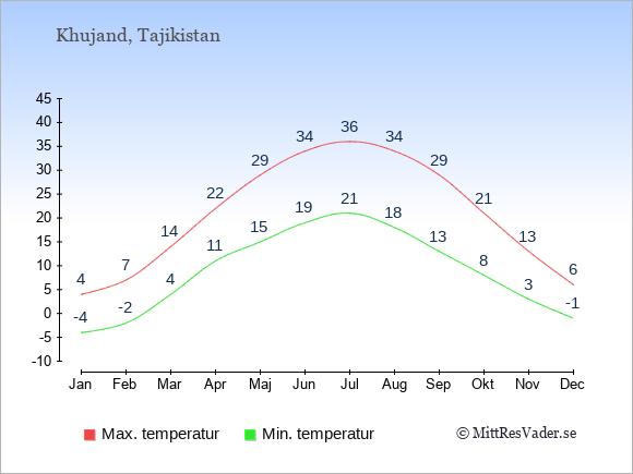 Genomsnittliga temperaturer i Khujand -natt och dag: Januari -4;4. Februari -2;7. Mars 4;14. April 11;22. Maj 15;29. Juni 19;34. Juli 21;36. Augusti 18;34. September 13;29. Oktober 8;21. November 3;13. December -1;6.