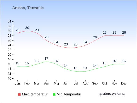 Genomsnittliga temperaturer i Arusha -natt och dag: Januari 15;29. Februari 15;30. Mars 16;29. April 17;26. Maj 16;24. Juni 14;23. Juli 13;23. Augusti 13;24. September 14;26. Oktober 15;28. November 16;28. December 16;28.