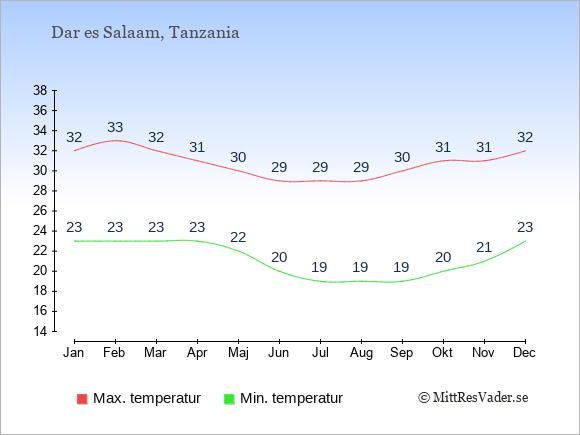 Genomsnittliga temperaturer i Dar es Salaam -natt och dag: Januari 23;32. Februari 23;33. Mars 23;32. April 23;31. Maj 22;30. Juni 20;29. Juli 19;29. Augusti 19;29. September 19;30. Oktober 20;31. November 21;31. December 23;32.