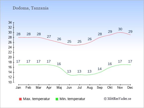Genomsnittliga temperaturer i Dodoma -natt och dag: Januari 17;28. Februari 17;28. Mars 17;28. April 17;27. Maj 16;26. Juni 13;25. Juli 13;25. Augusti 13;26. September 14;28. Oktober 16;29. November 17;30. December 17;29.