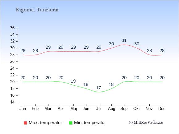 Genomsnittliga temperaturer i Kigoma -natt och dag: Januari 20;28. Februari 20;28. Mars 20;29. April 20;29. Maj 19;29. Juni 18;29. Juli 17;29. Augusti 18;30. September 20;31. Oktober 20;30. November 20;28. December 20;28.