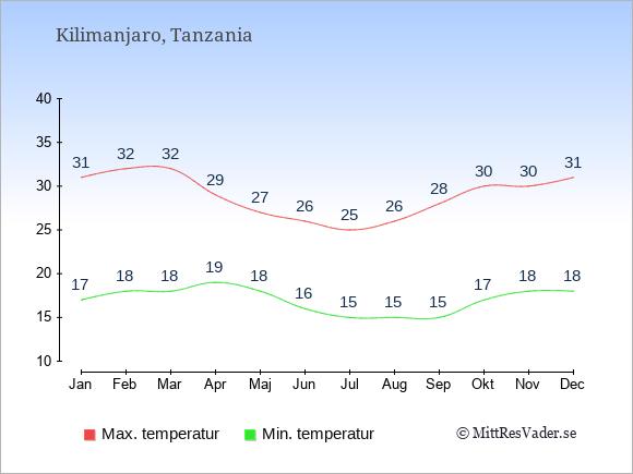 Genomsnittliga temperaturer vid Kilimanjaro -natt och dag: Januari 17;31. Februari 18;32. Mars 18;32. April 19;29. Maj 18;27. Juni 16;26. Juli 15;25. Augusti 15;26. September 15;28. Oktober 17;30. November 18;30. December 18;31.