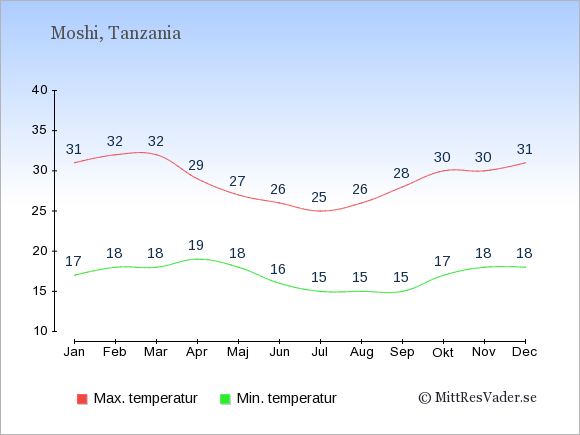Genomsnittliga temperaturer i Moshi -natt och dag: Januari 17;31. Februari 18;32. Mars 18;32. April 19;29. Maj 18;27. Juni 16;26. Juli 15;25. Augusti 15;26. September 15;28. Oktober 17;30. November 18;30. December 18;31.