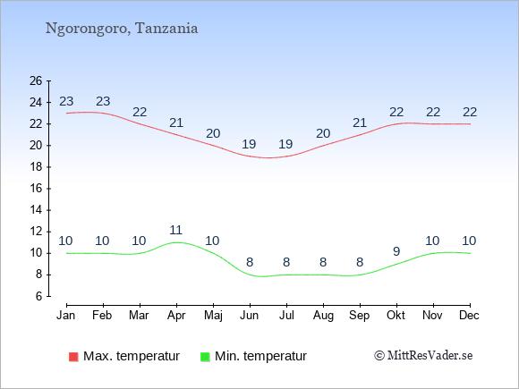 Genomsnittliga temperaturer i Ngorongoro -natt och dag: Januari 10;23. Februari 10;23. Mars 10;22. April 11;21. Maj 10;20. Juni 8;19. Juli 8;19. Augusti 8;20. September 8;21. Oktober 9;22. November 10;22. December 10;22.