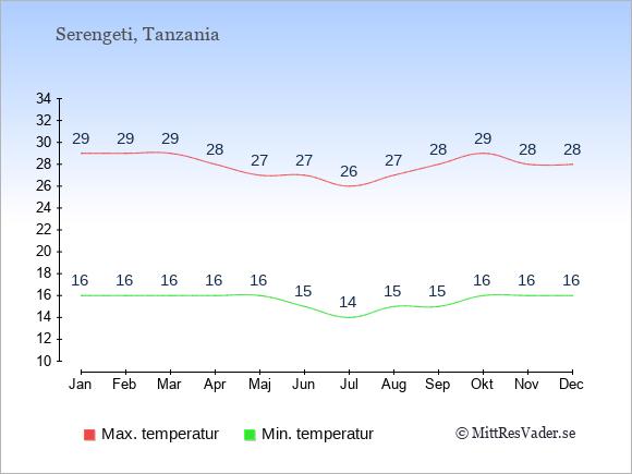 Genomsnittliga temperaturer i Serengeti -natt och dag: Januari 16;29. Februari 16;29. Mars 16;29. April 16;28. Maj 16;27. Juni 15;27. Juli 14;26. Augusti 15;27. September 15;28. Oktober 16;29. November 16;28. December 16;28.