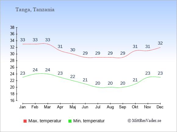 Genomsnittliga temperaturer i Tanga -natt och dag: Januari 23;33. Februari 24;33. Mars 24;33. April 23;31. Maj 22;30. Juni 21;29. Juli 20;29. Augusti 20;29. September 20;29. Oktober 21;31. November 23;31. December 23;32.
