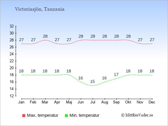 Genomsnittliga temperaturer vid Victoriasjön -natt och dag: Januari 18;27. Februari 18;27. Mars 18;28. April 18;27. Maj 18;27. Juni 16;28. Juli 15;28. Augusti 16;28. September 17;28. Oktober 18;28. November 18;27. December 18;27.