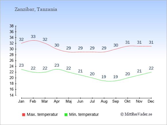 Genomsnittliga temperaturer i Zanzibar -natt och dag: Januari 23;32. Februari 22;33. Mars 22;32. April 23;30. Maj 22;29. Juni 21;29. Juli 20;29. Augusti 19;29. September 19;30. Oktober 20;31. November 21;31. December 22;31.