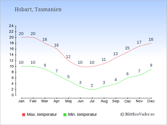 Genomsnittliga temperaturer i Hobart -natt och dag: Januari 10;20. Februari 10;20. Mars 9;18. April 7;16. Maj 5;12. Juni 3;10. Juli 2;10. Augusti 3;11. September 4;13. Oktober 6;15. November 7;17. December 9;18.