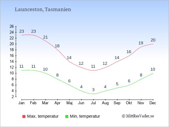 Genomsnittliga temperaturer i Launceston -natt och dag: Januari 11;23. Februari 11;23. Mars 10;21. April 8;18. Maj 6;14. Juni 4;12. Juli 3;11. Augusti 4;12. September 5;14. Oktober 6;16. November 8;19. December 10;20.