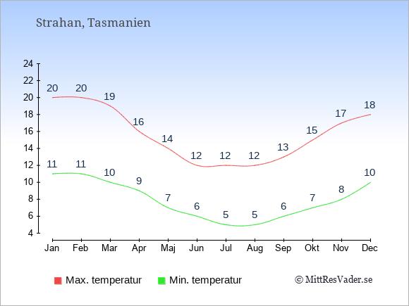 Genomsnittliga temperaturer i Strahan -natt och dag: Januari 11;20. Februari 11;20. Mars 10;19. April 9;16. Maj 7;14. Juni 6;12. Juli 5;12. Augusti 5;12. September 6;13. Oktober 7;15. November 8;17. December 10;18.