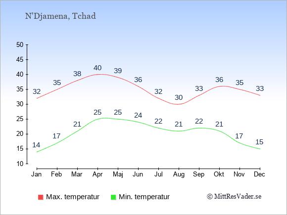 Genomsnittliga temperaturer i Tchad -natt och dag: Januari 14;32. Februari 17;35. Mars 21;38. April 25;40. Maj 25;39. Juni 24;36. Juli 22;32. Augusti 21;30. September 22;33. Oktober 21;36. November 17;35. December 15;33.