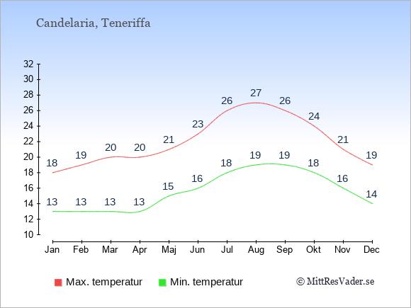Temperaturer i Candelaria -dag och natt.