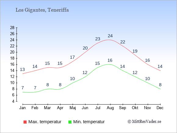 Temperaturer i Los Gigantes -dag och natt.