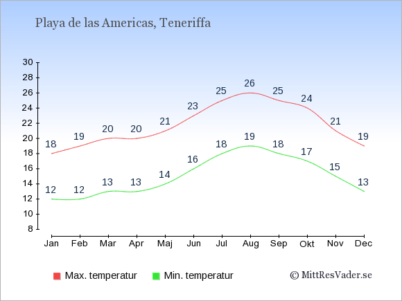 Temperaturer i Playa de las Americas -dag och natt.