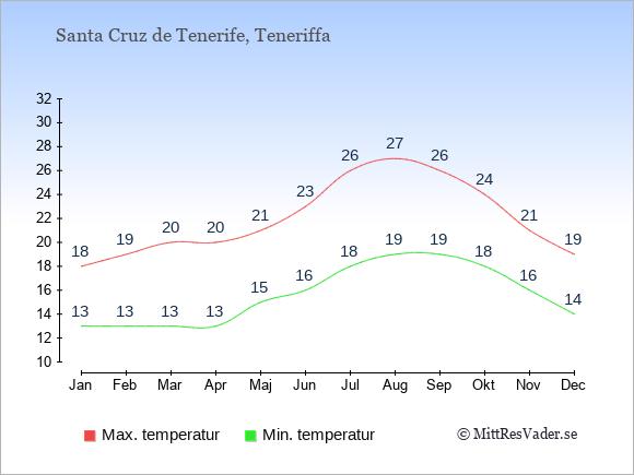 Temperaturer i Santa Cruz de Tenerife -dag och natt.