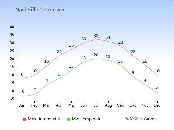 Genomsnittliga temperaturer i Nashville -natt och dag: Januari -3;8. Februari -2;10. Mars 4;16. April 8;22. Maj 13;26. Juni 18;30. Juli 20;32. Augusti 19;31. September 16;28. Oktober 9;22. November 4;16. December -1;10.