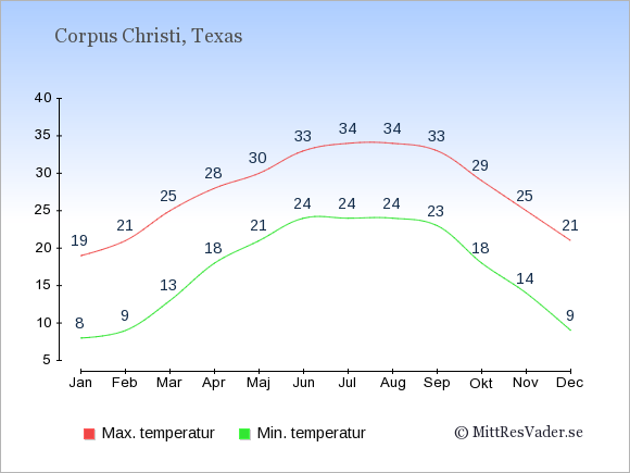 Genomsnittliga temperaturer i Corpus Christi -natt och dag: Januari 8;19. Februari 9;21. Mars 13;25. April 18;28. Maj 21;30. Juni 24;33. Juli 24;34. Augusti 24;34. September 23;33. Oktober 18;29. November 14;25. December 9;21.