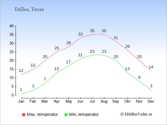 Genomsnittliga temperaturer i Dallas -natt och dag: Januari 1;12. Februari 3;15. Mars 7;20. April 13;25. Maj 17;28. Juni 21;33. Juli 23;35. Augusti 23;35. September 20;31. Oktober 13;26. November 8;20. December 3;14.