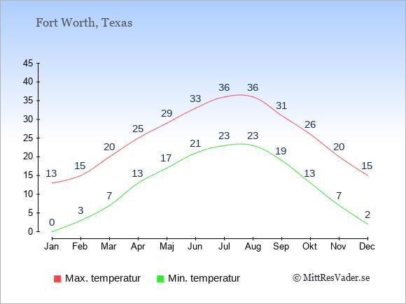 Genomsnittliga temperaturer i Fort Worth -natt och dag: Januari 0;13. Februari 3;15. Mars 7;20. April 13;25. Maj 17;29. Juni 21;33. Juli 23;36. Augusti 23;36. September 19;31. Oktober 13;26. November 7;20. December 2;15.
