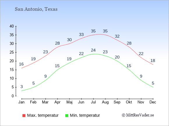 Genomsnittliga temperaturer i San Antonio -natt och dag: Januari 3;16. Februari 5;19. Mars 9;23. April 15;28. Maj 19;30. Juni 22;33. Juli 24;35. Augusti 23;35. September 20;32. Oktober 15;28. November 9;22. December 5;18.