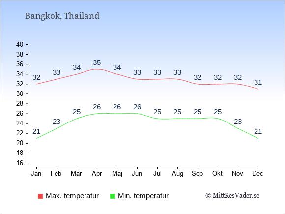 Årliga temperaturer för Bangkok i Thailand.