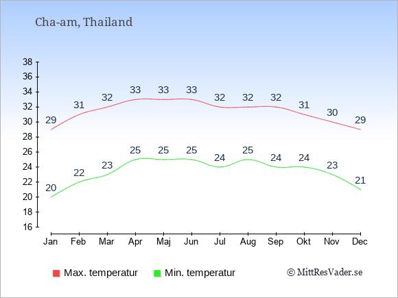 Temperaturer i Cha-am -dag och natt.