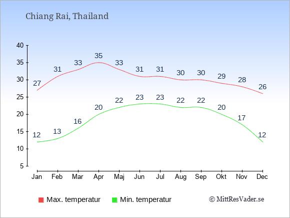 Temperaturer i Chiang Rai -dag och natt.