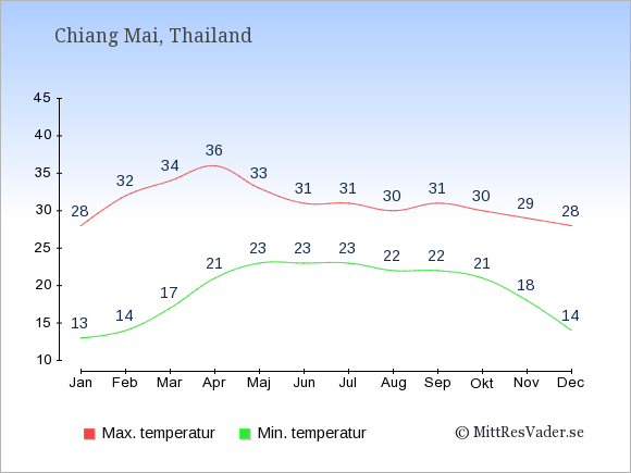 Genomsnittliga temperaturer i Chiang Mai -natt och dag: Januari 13;28. Februari 14;32. Mars 17;34. April 21;36. Maj 23;33. Juni 23;31. Juli 23;31. Augusti 22;30. September 22;31. Oktober 21;30. November 18;29. December 14;28.