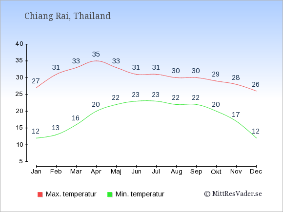 Genomsnittliga temperaturer i Chiang Rai -natt och dag: Januari 12;27. Februari 13;31. Mars 16;33. April 20;35. Maj 22;33. Juni 23;31. Juli 23;31. Augusti 22;30. September 22;30. Oktober 20;29. November 17;28. December 12;26.