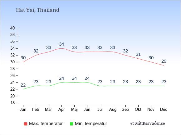 Temperaturer i Hat Yai -dag och natt.