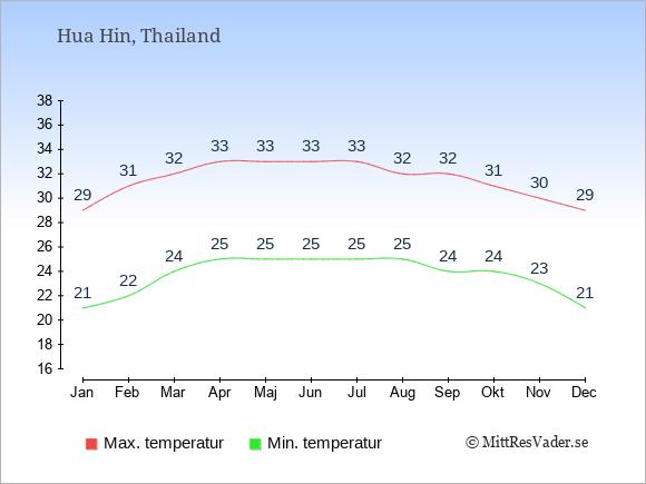 Temperaturer i Hua Hin -dag och natt.