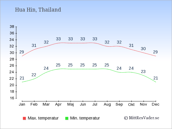 Genomsnittliga temperaturer i Hua Hin -natt och dag: Januari 21;29. Februari 22;31. Mars 24;32. April 25;33. Maj 25;33. Juni 25;33. Juli 25;33. Augusti 25;32. September 24;32. Oktober 24;31. November 23;30. December 21;29.