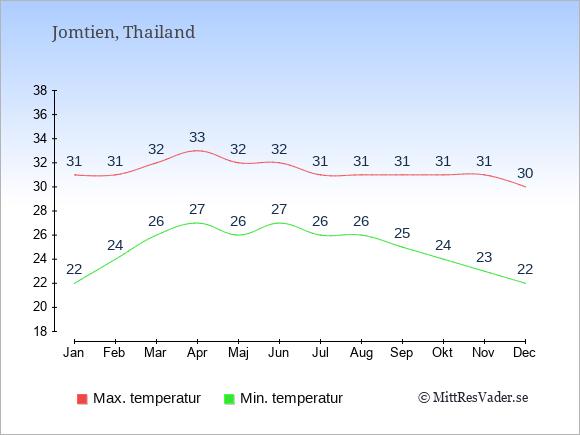 Genomsnittliga temperaturer i Jomtien -natt och dag: Januari 22;31. Februari 24;31. Mars 26;32. April 27;33. Maj 26;32. Juni 27;32. Juli 26;31. Augusti 26;31. September 25;31. Oktober 24;31. November 23;31. December 22;30.