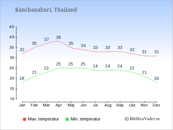 Genomsnittliga temperaturer i Kanchanaburi -natt och dag: Januari 18;32. Februari 21;35. Mars 23;37. April 25;38. Maj 25;35. Juni 25;34. Juli 24;33. Augusti 24;33. September 24;33. Oktober 23;32. November 21;31. December 18;31.