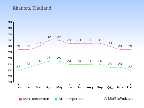 Genomsnittliga temperaturer i Khanom -natt och dag: Januari 22;29. Februari 23;29. Mars 24;30. April 25;32. Maj 25;32. Juni 24;31. Juli 24;31. Augusti 24;31. September 24;31. Oktober 23;30. November 23;29. December 22;29.