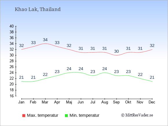 Genomsnittliga temperaturer i Khao Lak -natt och dag: Januari 21;32. Februari 21;33. Mars 22;34. April 23;33. Maj 24;32. Juni 24;31. Juli 23;31. Augusti 24;31. September 23;30. Oktober 23;31. November 22;31. December 21;32.