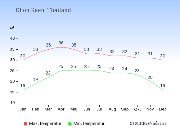 Temperaturer i Khon Kaen -dag och natt.