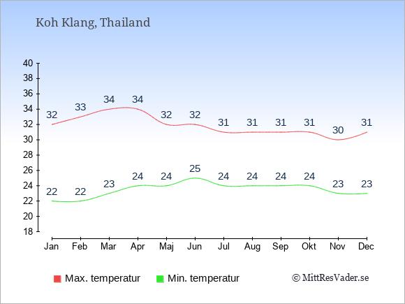 Temperaturer på Koh Klang -dag och natt.