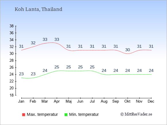 Temperaturer på Koh Lanta -dag och natt.