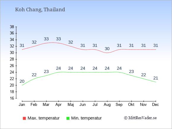 Genomsnittliga temperaturer på Koh Chang -natt och dag: Januari 20;31. Februari 22;32. Mars 23;33. April 24;33. Maj 24;32. Juni 24;31. Juli 24;31. Augusti 24;30. September 24;31. Oktober 23;31. November 22;31. December 21;31.