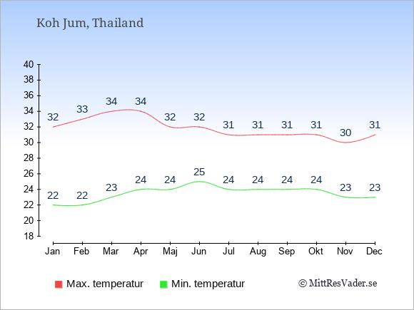 Genomsnittliga temperaturer i Koh Jum -natt och dag: Januari 22;32. Februari 22;33. Mars 23;34. April 24;34. Maj 24;32. Juni 25;32. Juli 24;31. Augusti 24;31. September 24;31. Oktober 24;31. November 23;30. December 23;31.